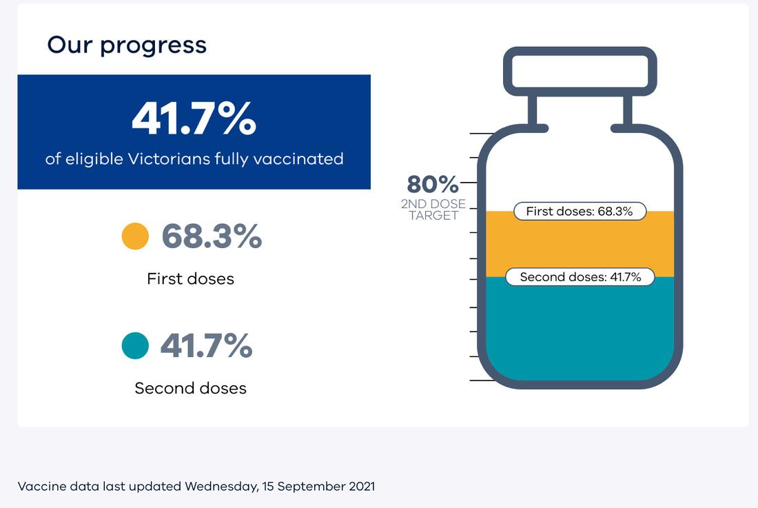 Victorian_Vaccine_Date