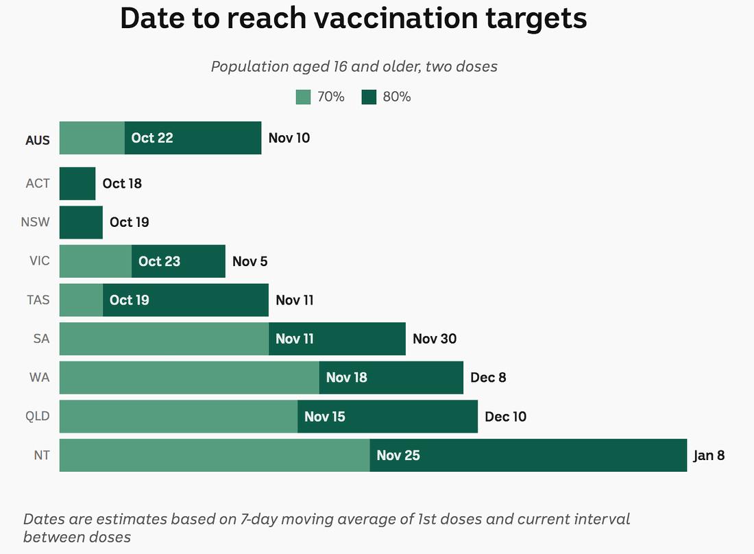 Vaccination targets Australia - October 2021.